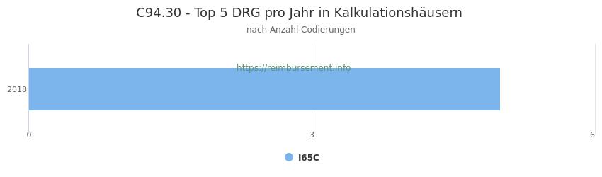C94.30 Verteilung und Anzahl der zuordnungsrelevanten Fallpauschalen (DRG) zur Nebendiagnose (ICD-10 Codes) pro Jahr