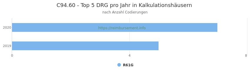 C94.60 Verteilung und Anzahl der zuordnungsrelevanten Fallpauschalen (DRG) zur Nebendiagnose (ICD-10 Codes) pro Jahr