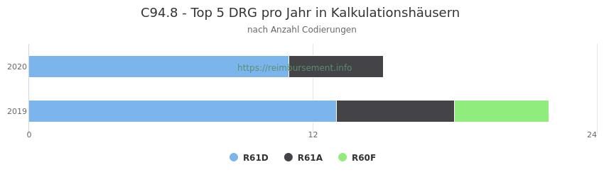 C94.8 Verteilung und Anzahl der zuordnungsrelevanten Fallpauschalen (DRG) zur Nebendiagnose (ICD-10 Codes) pro Jahr