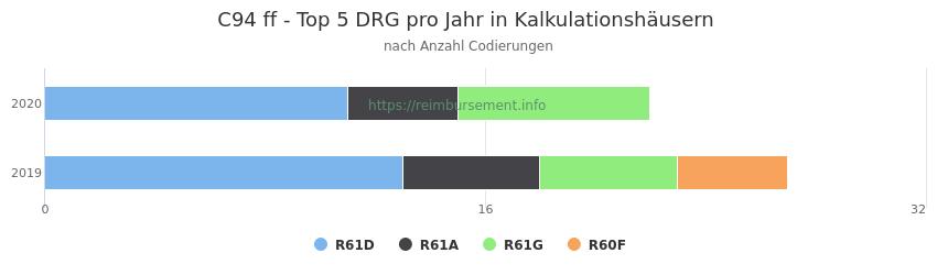 C94 Verteilung und Anzahl der zuordnungsrelevanten Fallpauschalen (DRG) zur Nebendiagnose (ICD-10 Codes) pro Jahr