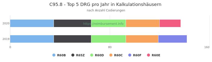 C95.8 Verteilung und Anzahl der zuordnungsrelevanten Fallpauschalen (DRG) zur Nebendiagnose (ICD-10 Codes) pro Jahr