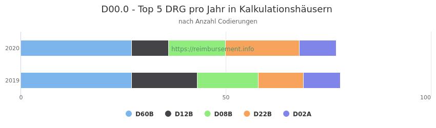 D00.0 Verteilung und Anzahl der zuordnungsrelevanten Fallpauschalen (DRG) zur Nebendiagnose (ICD-10 Codes) pro Jahr