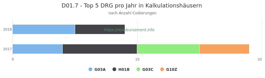 D01.7 Verteilung und Anzahl der zuordnungsrelevanten Fallpauschalen (DRG) zur Nebendiagnose (ICD-10 Codes) pro Jahr