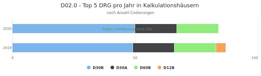 D02.0 Verteilung und Anzahl der zuordnungsrelevanten Fallpauschalen (DRG) zur Nebendiagnose (ICD-10 Codes) pro Jahr