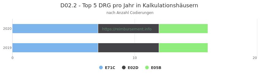 D02.2 Verteilung und Anzahl der zuordnungsrelevanten Fallpauschalen (DRG) zur Nebendiagnose (ICD-10 Codes) pro Jahr