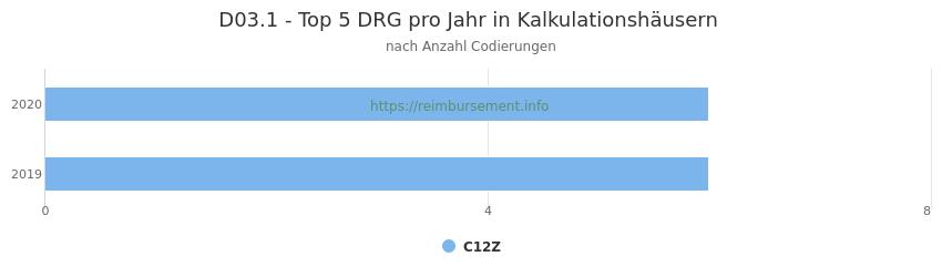 D03.1 Verteilung und Anzahl der zuordnungsrelevanten Fallpauschalen (DRG) zur Nebendiagnose (ICD-10 Codes) pro Jahr