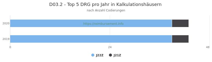 D03.2 Verteilung und Anzahl der zuordnungsrelevanten Fallpauschalen (DRG) zur Nebendiagnose (ICD-10 Codes) pro Jahr