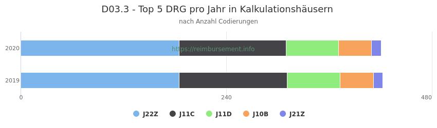 D03.3 Verteilung und Anzahl der zuordnungsrelevanten Fallpauschalen (DRG) zur Nebendiagnose (ICD-10 Codes) pro Jahr
