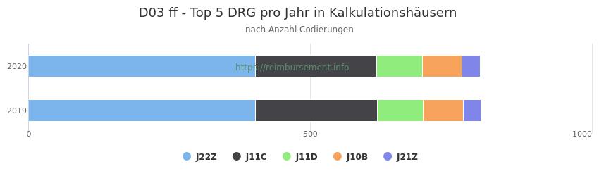 D03 Verteilung und Anzahl der zuordnungsrelevanten Fallpauschalen (DRG) zur Nebendiagnose (ICD-10 Codes) pro Jahr
