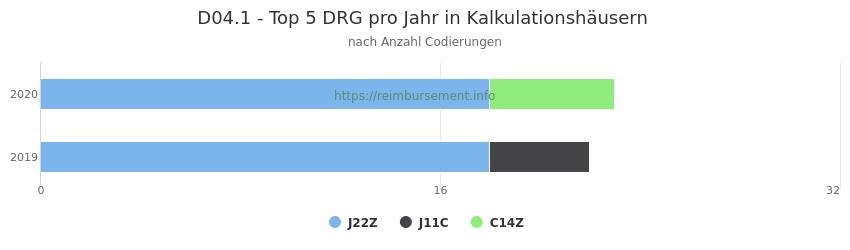 D04.1 Verteilung und Anzahl der zuordnungsrelevanten Fallpauschalen (DRG) zur Nebendiagnose (ICD-10 Codes) pro Jahr