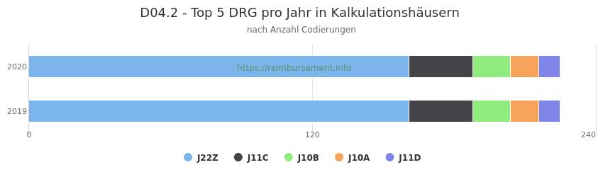 D04.2 Verteilung und Anzahl der zuordnungsrelevanten Fallpauschalen (DRG) zur Nebendiagnose (ICD-10 Codes) pro Jahr