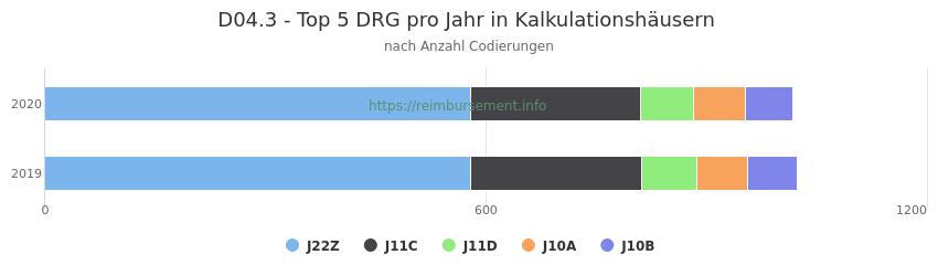 D04.3 Verteilung und Anzahl der zuordnungsrelevanten Fallpauschalen (DRG) zur Nebendiagnose (ICD-10 Codes) pro Jahr