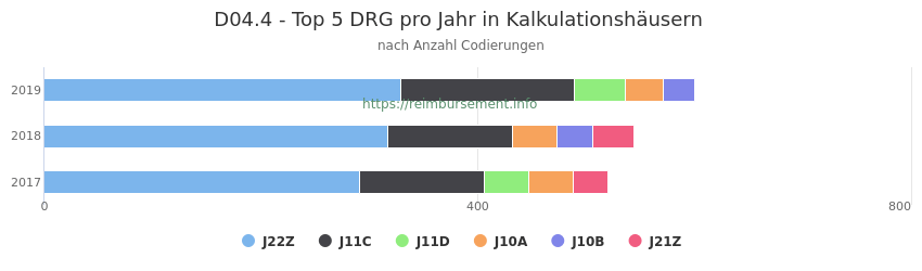 D04.4 Verteilung und Anzahl der zuordnungsrelevanten Fallpauschalen (DRG) zur Nebendiagnose (ICD-10 Codes) pro Jahr