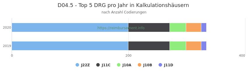 D04.5 Verteilung und Anzahl der zuordnungsrelevanten Fallpauschalen (DRG) zur Nebendiagnose (ICD-10 Codes) pro Jahr