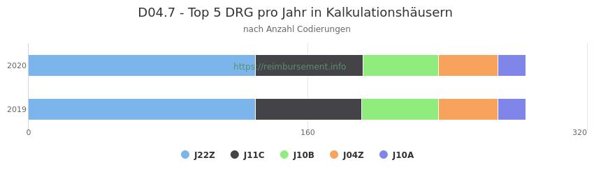 D04.7 Verteilung und Anzahl der zuordnungsrelevanten Fallpauschalen (DRG) zur Nebendiagnose (ICD-10 Codes) pro Jahr