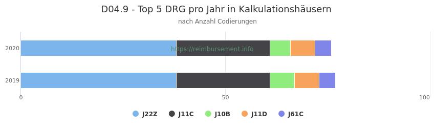 D04.9 Verteilung und Anzahl der zuordnungsrelevanten Fallpauschalen (DRG) zur Nebendiagnose (ICD-10 Codes) pro Jahr
