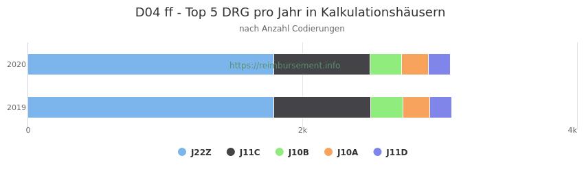 D04 Verteilung und Anzahl der zuordnungsrelevanten Fallpauschalen (DRG) zur Nebendiagnose (ICD-10 Codes) pro Jahr