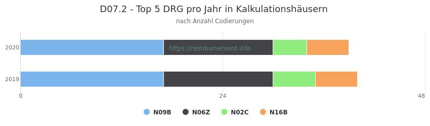 D07.2 Verteilung und Anzahl der zuordnungsrelevanten Fallpauschalen (DRG) zur Nebendiagnose (ICD-10 Codes) pro Jahr