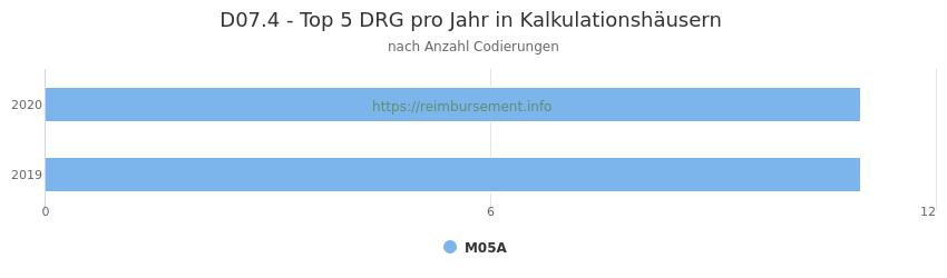 D07.4 Verteilung und Anzahl der zuordnungsrelevanten Fallpauschalen (DRG) zur Nebendiagnose (ICD-10 Codes) pro Jahr