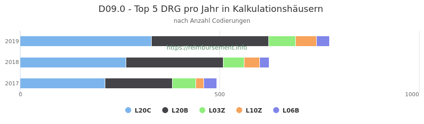 D09.0 Verteilung und Anzahl der zuordnungsrelevanten Fallpauschalen (DRG) zur Nebendiagnose (ICD-10 Codes) pro Jahr
