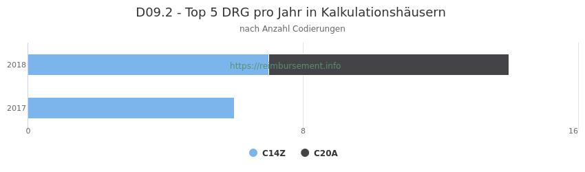 D09.2 Verteilung und Anzahl der zuordnungsrelevanten Fallpauschalen (DRG) zur Nebendiagnose (ICD-10 Codes) pro Jahr