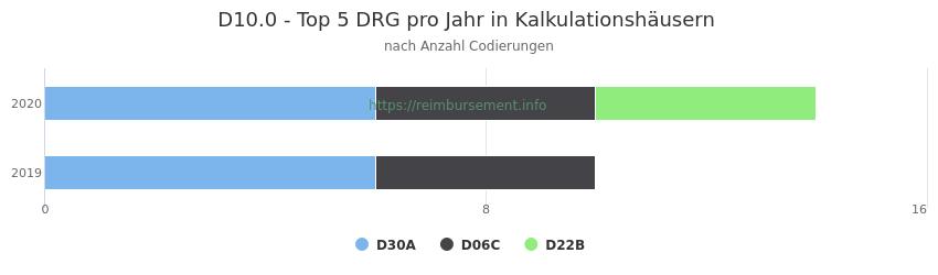 D10.0 Verteilung und Anzahl der zuordnungsrelevanten Fallpauschalen (DRG) zur Nebendiagnose (ICD-10 Codes) pro Jahr