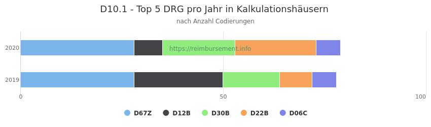 D10.1 Verteilung und Anzahl der zuordnungsrelevanten Fallpauschalen (DRG) zur Nebendiagnose (ICD-10 Codes) pro Jahr