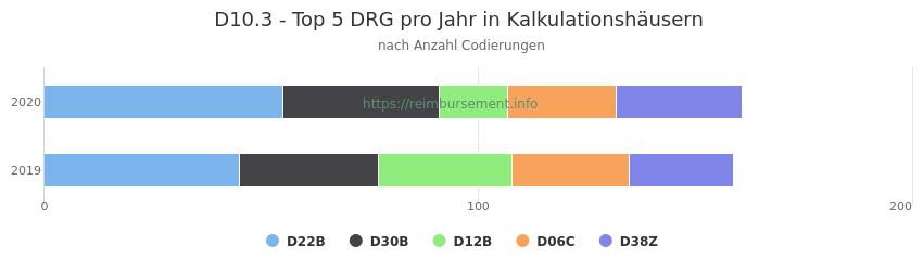 D10.3 Verteilung und Anzahl der zuordnungsrelevanten Fallpauschalen (DRG) zur Nebendiagnose (ICD-10 Codes) pro Jahr