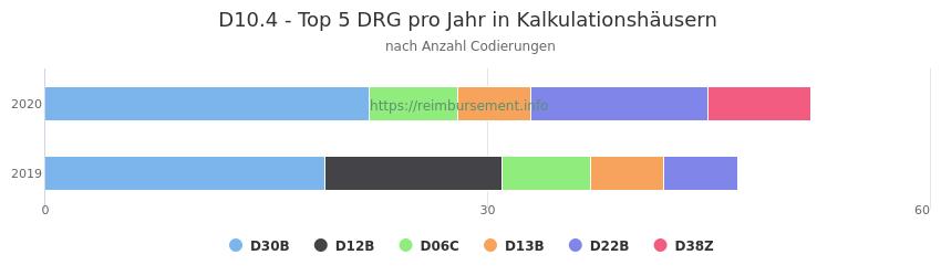 D10.4 Verteilung und Anzahl der zuordnungsrelevanten Fallpauschalen (DRG) zur Nebendiagnose (ICD-10 Codes) pro Jahr