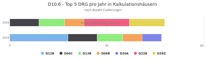 D10.6 Verteilung und Anzahl der zuordnungsrelevanten Fallpauschalen (DRG) zur Nebendiagnose (ICD-10 Codes) pro Jahr