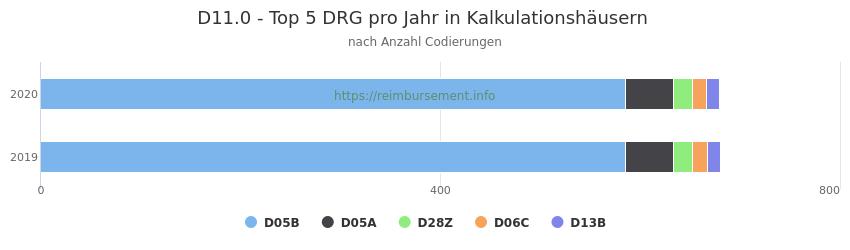 D11.0 Verteilung und Anzahl der zuordnungsrelevanten Fallpauschalen (DRG) zur Nebendiagnose (ICD-10 Codes) pro Jahr