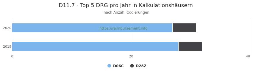 D11.7 Verteilung und Anzahl der zuordnungsrelevanten Fallpauschalen (DRG) zur Nebendiagnose (ICD-10 Codes) pro Jahr
