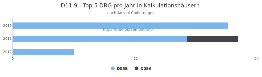 D11.9 Verteilung und Anzahl der zuordnungsrelevanten Fallpauschalen (DRG) zur Nebendiagnose (ICD-10 Codes) pro Jahr