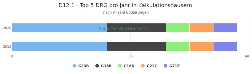 D12.1 Verteilung und Anzahl der zuordnungsrelevanten Fallpauschalen (DRG) zur Nebendiagnose (ICD-10 Codes) pro Jahr
