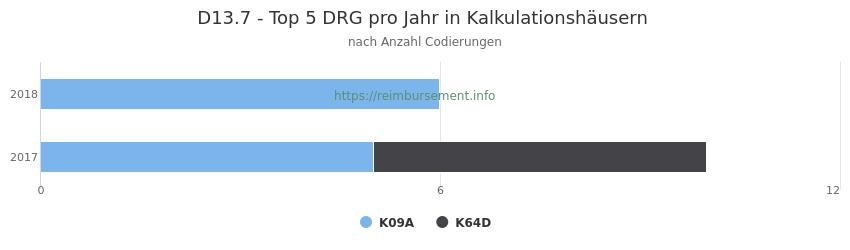 D13.7 Verteilung und Anzahl der zuordnungsrelevanten Fallpauschalen (DRG) zur Nebendiagnose (ICD-10 Codes) pro Jahr