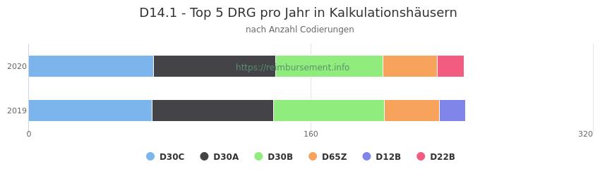 D14.1 Verteilung und Anzahl der zuordnungsrelevanten Fallpauschalen (DRG) zur Nebendiagnose (ICD-10 Codes) pro Jahr