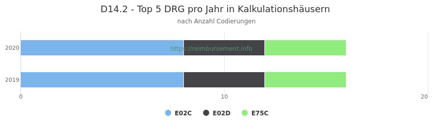 D14.2 Verteilung und Anzahl der zuordnungsrelevanten Fallpauschalen (DRG) zur Nebendiagnose (ICD-10 Codes) pro Jahr