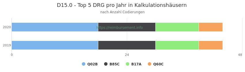 D15.0 Verteilung und Anzahl der zuordnungsrelevanten Fallpauschalen (DRG) zur Nebendiagnose (ICD-10 Codes) pro Jahr