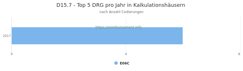 D15.7 Verteilung und Anzahl der zuordnungsrelevanten Fallpauschalen (DRG) zur Nebendiagnose (ICD-10 Codes) pro Jahr