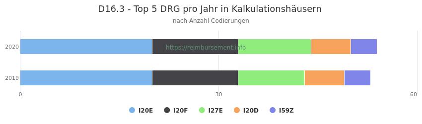 D16.3 Verteilung und Anzahl der zuordnungsrelevanten Fallpauschalen (DRG) zur Nebendiagnose (ICD-10 Codes) pro Jahr