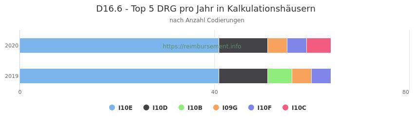 D16.6 Verteilung und Anzahl der zuordnungsrelevanten Fallpauschalen (DRG) zur Nebendiagnose (ICD-10 Codes) pro Jahr