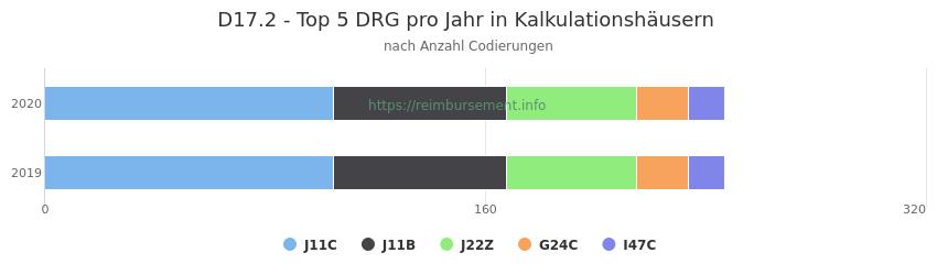 D17.2 Verteilung und Anzahl der zuordnungsrelevanten Fallpauschalen (DRG) zur Nebendiagnose (ICD-10 Codes) pro Jahr
