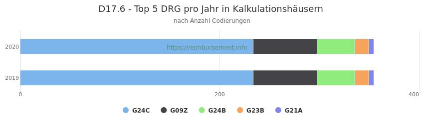 D17.6 Verteilung und Anzahl der zuordnungsrelevanten Fallpauschalen (DRG) zur Nebendiagnose (ICD-10 Codes) pro Jahr