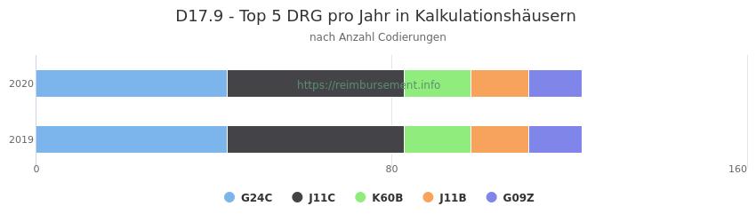D17.9 Verteilung und Anzahl der zuordnungsrelevanten Fallpauschalen (DRG) zur Nebendiagnose (ICD-10 Codes) pro Jahr