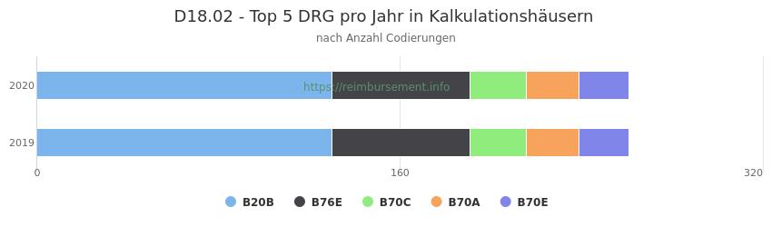 D18.02 Verteilung und Anzahl der zuordnungsrelevanten Fallpauschalen (DRG) zur Nebendiagnose (ICD-10 Codes) pro Jahr