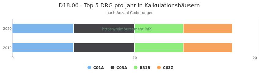 D18.06 Verteilung und Anzahl der zuordnungsrelevanten Fallpauschalen (DRG) zur Nebendiagnose (ICD-10 Codes) pro Jahr