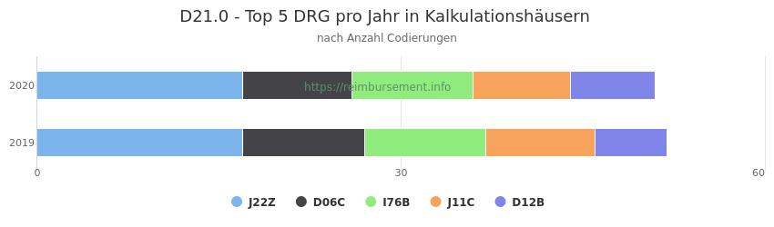 D21.0 Verteilung und Anzahl der zuordnungsrelevanten Fallpauschalen (DRG) zur Nebendiagnose (ICD-10 Codes) pro Jahr