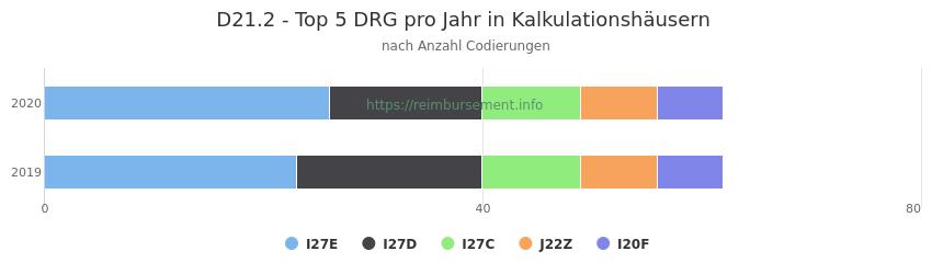 D21.2 Verteilung und Anzahl der zuordnungsrelevanten Fallpauschalen (DRG) zur Nebendiagnose (ICD-10 Codes) pro Jahr