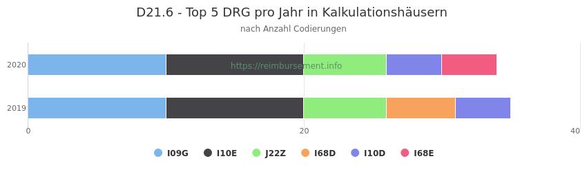 D21.6 Verteilung und Anzahl der zuordnungsrelevanten Fallpauschalen (DRG) zur Nebendiagnose (ICD-10 Codes) pro Jahr