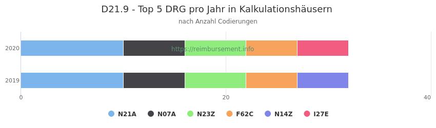 D21.9 Verteilung und Anzahl der zuordnungsrelevanten Fallpauschalen (DRG) zur Nebendiagnose (ICD-10 Codes) pro Jahr